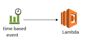 a serverless cron in AWS CloudFormation